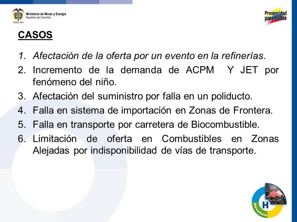 1.Afectación de la oferta por un evento en la refinerías. 2.Incremento de la demanda de ACPM Y JET por fenómeno del niño. 3.Afectación del suministro