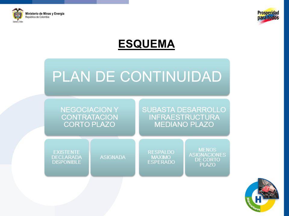 ESQUEMA 49 PLAN DE CONTINUIDAD NEGOCIACION Y CONTRATACION CORTO PLAZO EXISTENTE DECLARADA DISPONIBLE ASIGNADA SUBASTA DESARROLLO INFRAESTRUCTURA MEDIANO PLAZO RESPALDO MAXIMO ESPERADO MENOS ASIGNACIONES DE CORTO PLAZO