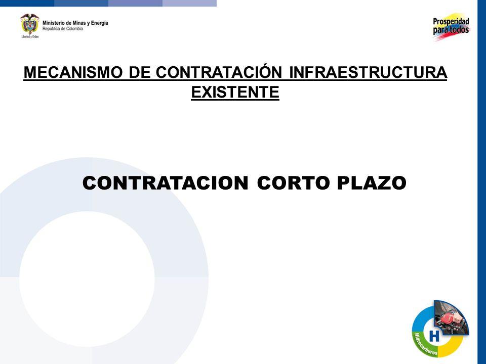 CONTRATACION CORTO PLAZO MECANISMO DE CONTRATACIÓN INFRAESTRUCTURA EXISTENTE