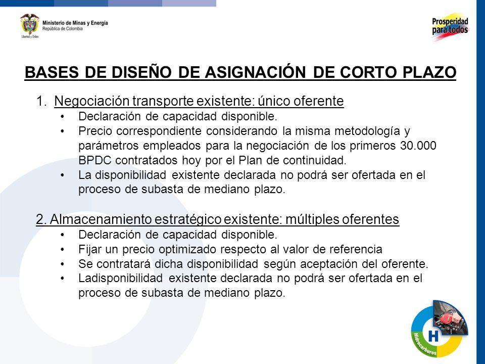 52 BASES DE DISEÑO DE ASIGNACIÓN DE CORTO PLAZO 1. Negociación transporte existente: único oferente Declaración de capacidad disponible. Precio corres