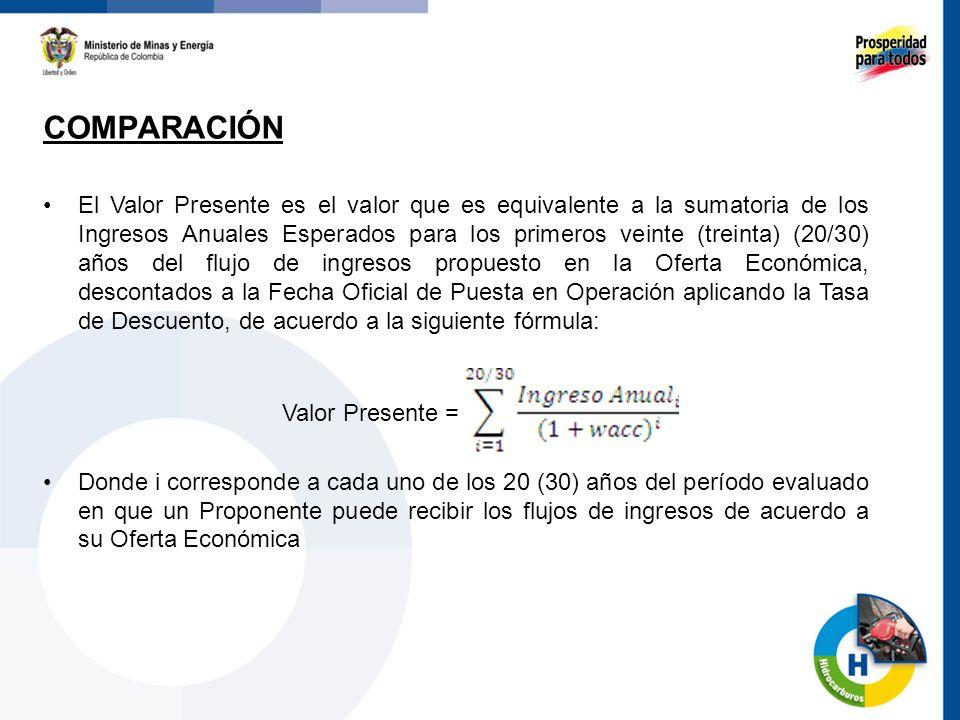 COMPARACIÓN 60 El Valor Presente es el valor que es equivalente a la sumatoria de los Ingresos Anuales Esperados para los primeros veinte (treinta) (2