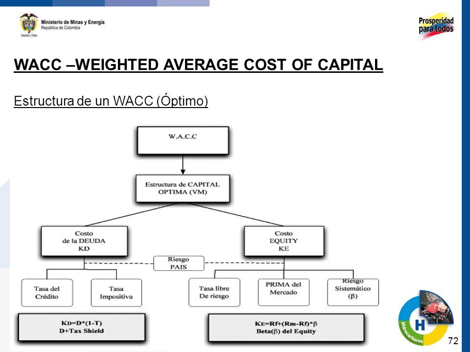 72 WACC –WEIGHTED AVERAGE COST OF CAPITAL Estructura de un WACC (Óptimo)