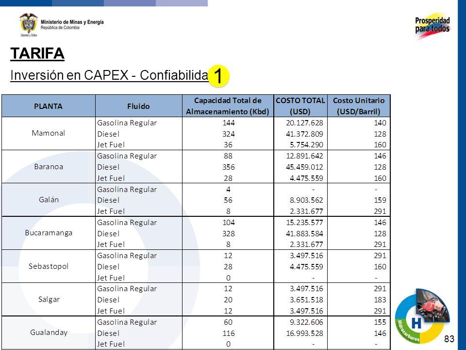 83 TARIFA Inversión en CAPEX - Confiabilidad 1 1