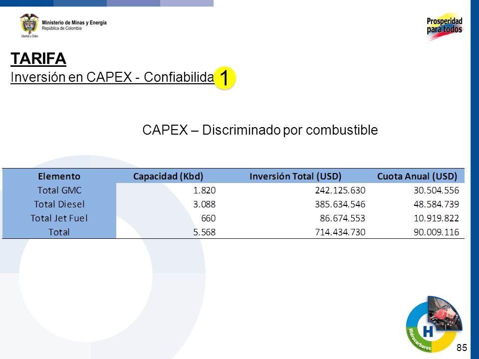 85 TARIFA Inversión en CAPEX - Confiabilidad CAPEX – Discriminado por combustible 1 1