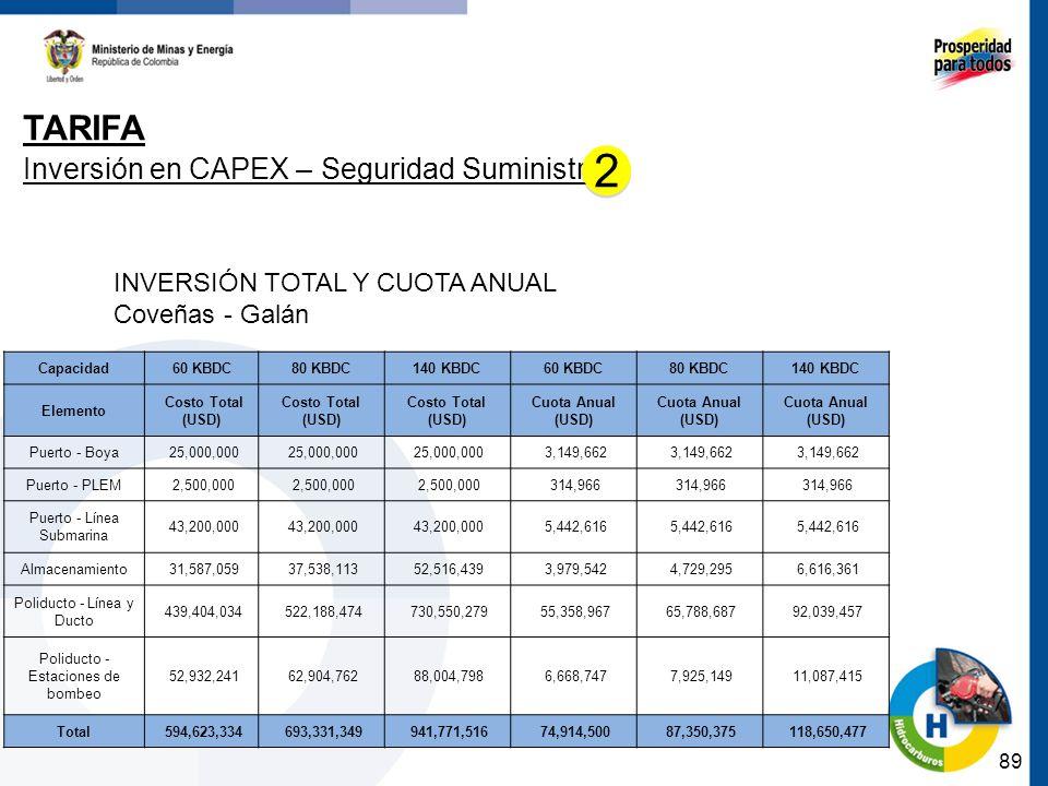 89 TARIFA Inversión en CAPEX – Seguridad Suministro INVERSIÓN TOTAL Y CUOTA ANUAL Coveñas - Galán Capacidad60 KBDC80 KBDC140 KBDC60 KBDC80 KBDC140 KBD