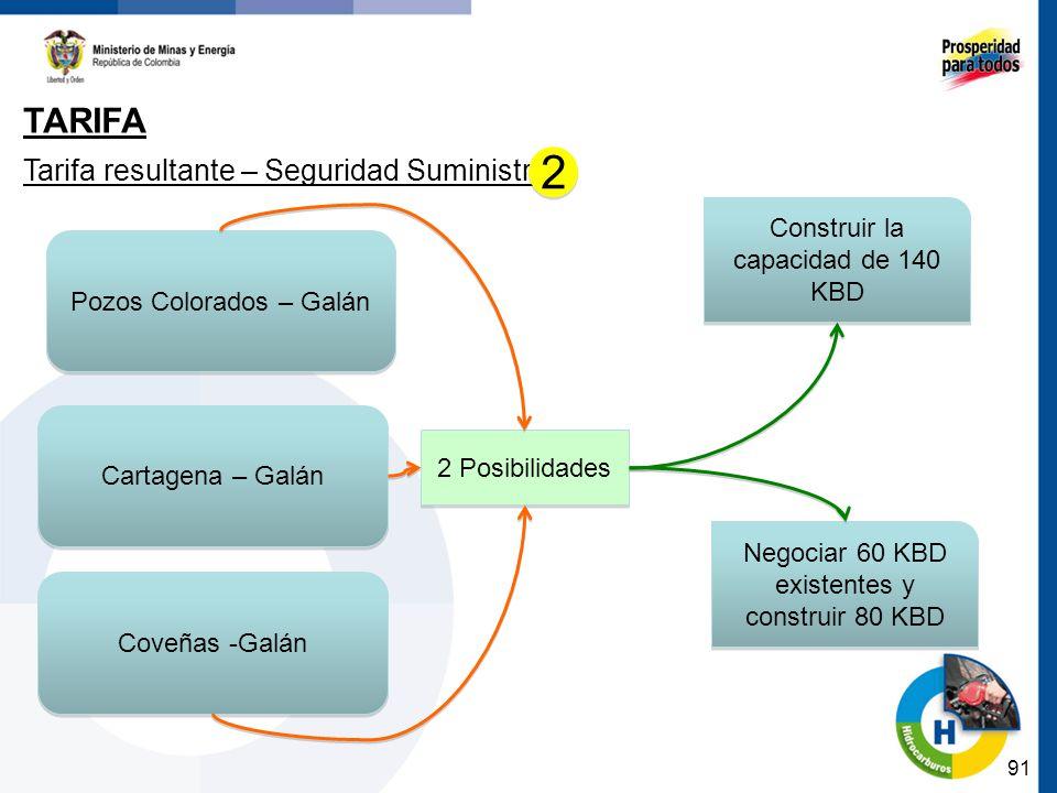91 TARIFA Tarifa resultante – Seguridad Suministro 2 Posibilidades Pozos Colorados – Galán Coveñas -Galán Construir la capacidad de 140 KBD Negociar 60 KBD existentes y construir 80 KBD 2 2 Cartagena – Galán