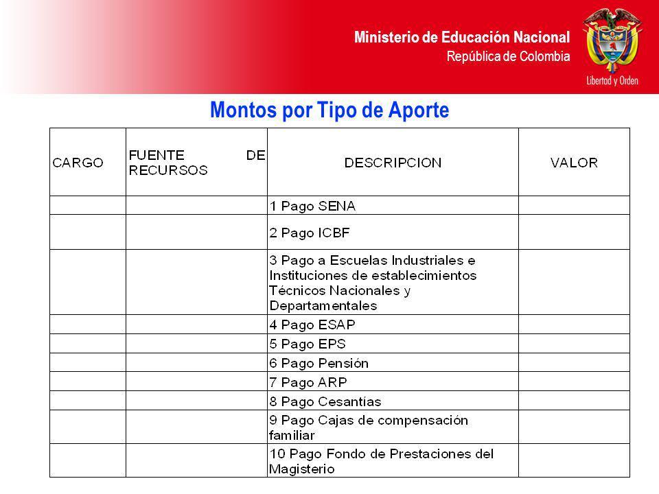 Ministerio de Educación Nacional República de Colombia Montos por Tipo de Aporte