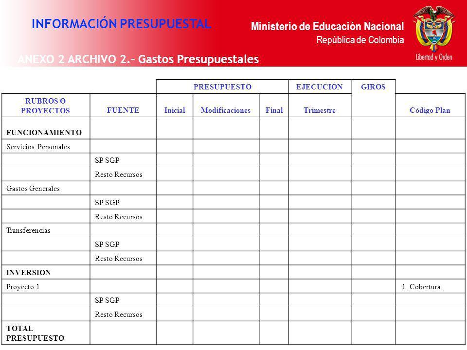 Ministerio de Educación Nacional República de Colombia PRESUPUESTOEJECUCIÓN GIROS RUBROS O PROYECTOSFUENTEInicialModificacionesFinalTrimestreCódigo Pl