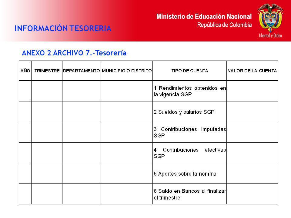 Ministerio de Educación Nacional República de Colombia ANEXO 2 ARCHIVO 7.-Tesorería INFORMACIÓN TESORERIA