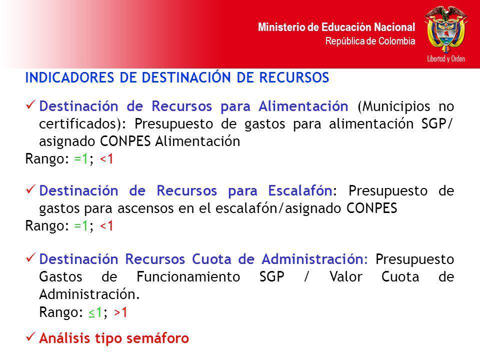 Ministerio de Educación Nacional República de Colombia INDICADORES DE DESTINACIÓN DE RECURSOS Destinación de Recursos para Alimentación (Municipios no
