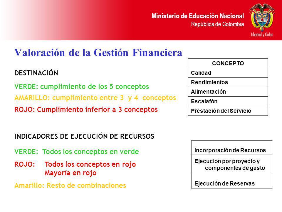 Ministerio de Educación Nacional República de Colombia Valoración de la Gestión Financiera CONCEPTO Calidad Rendimientos Alimentación Escalafón Presta
