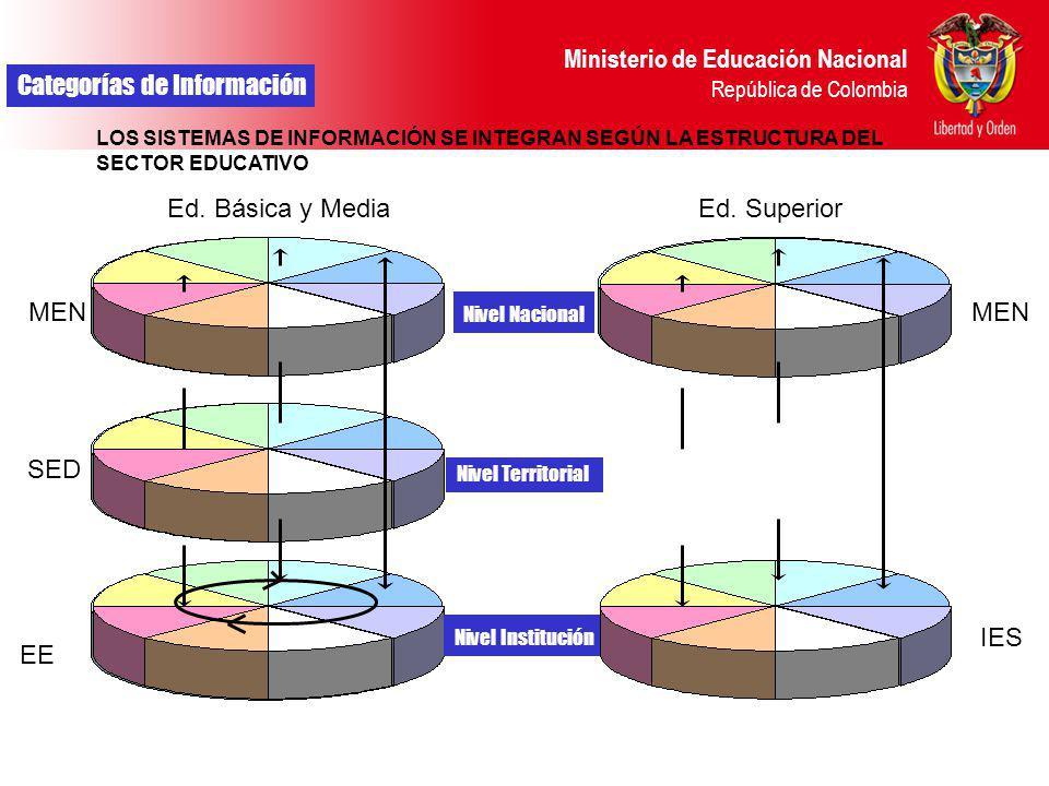 Ministerio de Educación Nacional República de Colombia Categorías de Información LOS SISTEMAS DE INFORMACIÓN SE INTEGRAN SEGÚN LA ESTRUCTURA DEL SECTO