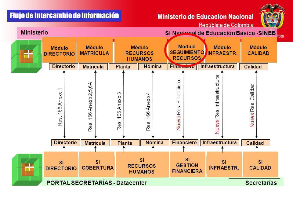 Ministerio de Educación Nacional República de Colombia Directorio Res. 166 Anexo 1 Ministerio Secretarías SI DIRECTORIO Res. 166 Anexo 2,5,6A Res. 166