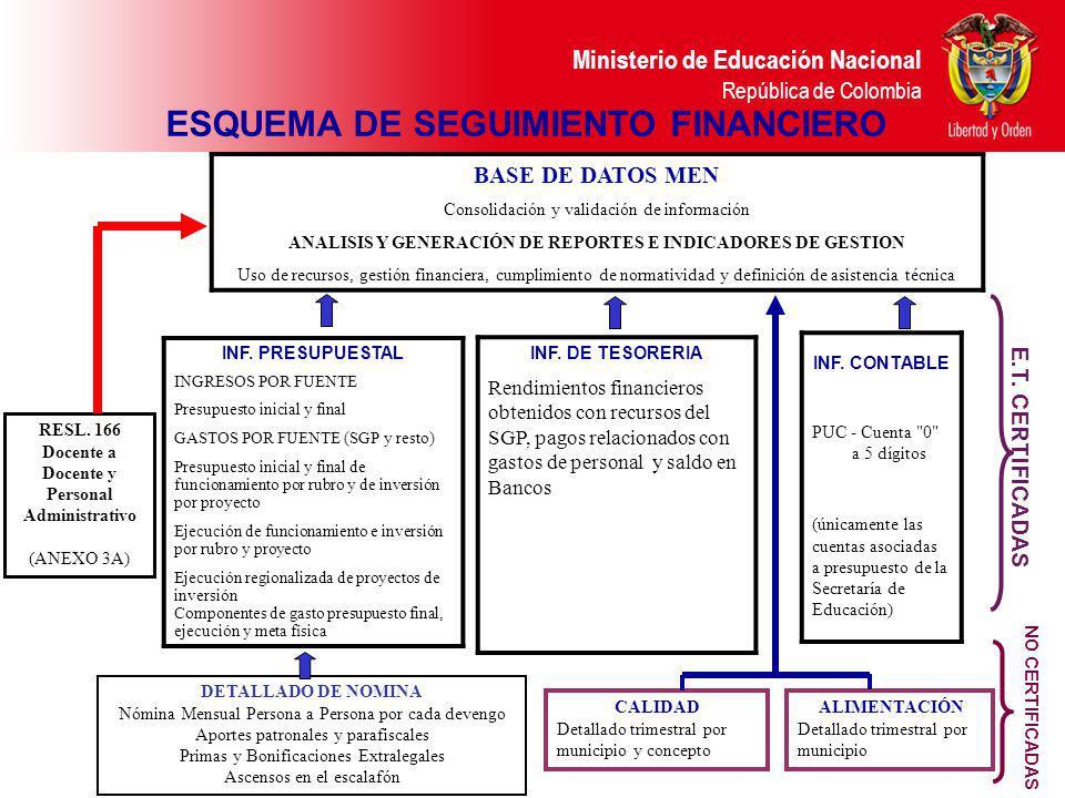 Ministerio de Educación Nacional República de Colombia ANALISIS Y GENERACIÓN DE REPORTESANALISIS Y GENERACIÓN DE REPORTES Uso de recursos, cumplimient