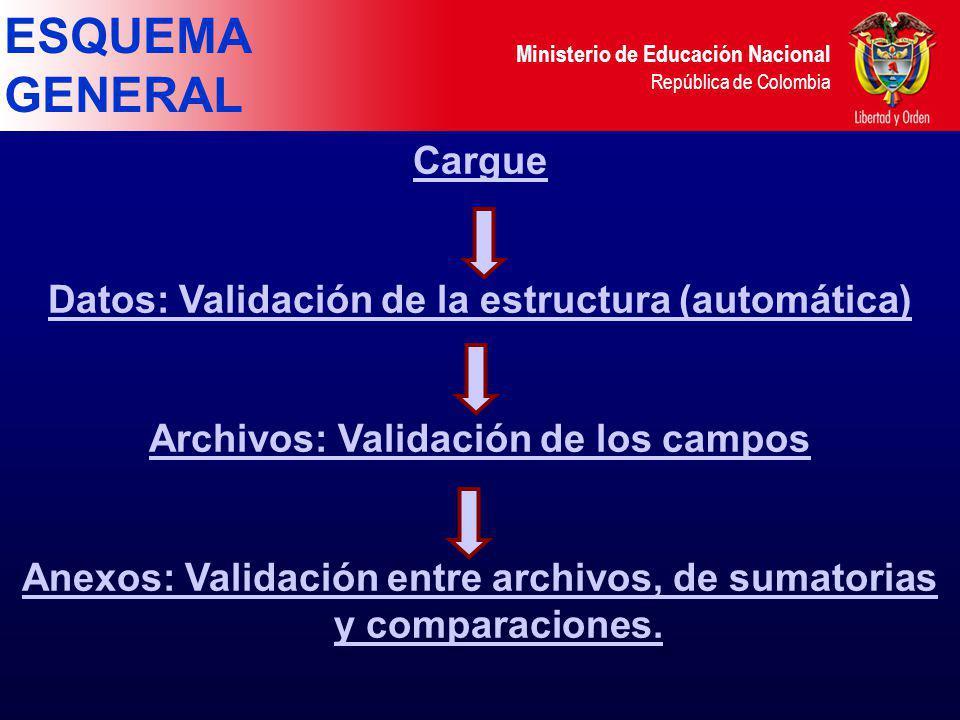 Ministerio de Educación Nacional República de Colombia ESQUEMA GENERAL Cargue Datos: Validación de la estructura (automática) Archivos: Validación de