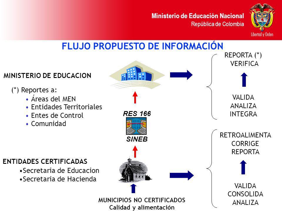 Ministerio de Educación Nacional República de Colombia RES 166 SINEB RETROALIMENTA CORRIGE REPORTA VALIDA CONSOLIDA ANALIZA ENTIDADES CERTIFICADAS Sec