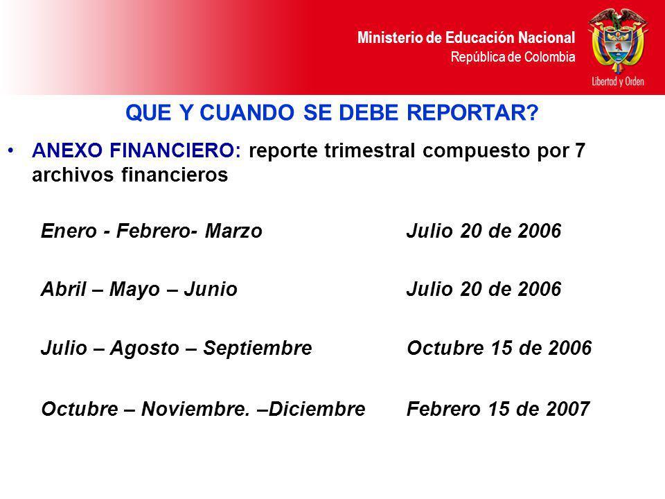 Ministerio de Educación Nacional República de Colombia QUE Y CUANDO SE DEBE REPORTAR? ANEXO FINANCIERO: reporte trimestral compuesto por 7 archivos fi