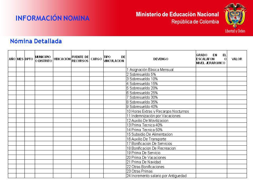 Ministerio de Educación Nacional República de Colombia Nómina Detallada INFORMACIÓN NOMINA