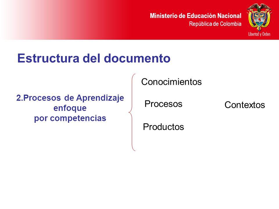 Ministerio de Educación Nacional República de Colombia Estructura del documento 2.Procesos de Aprendizaje enfoque por competencias Conocimientos Conte