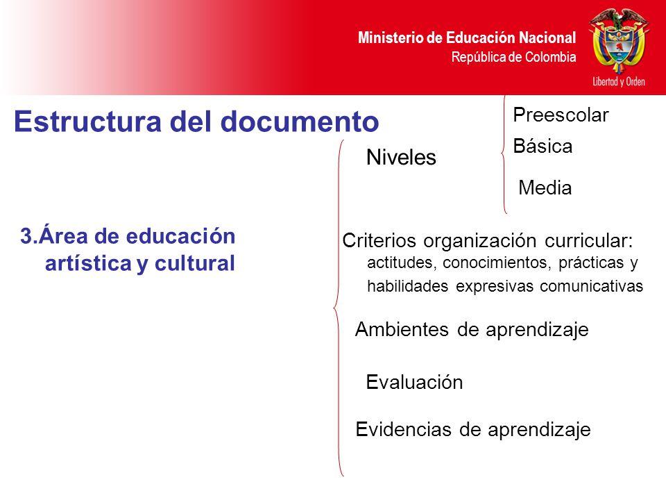Ministerio de Educación Nacional República de Colombia 3.Área de educación artística y cultural Niveles Criterios organización curricular: actitudes,