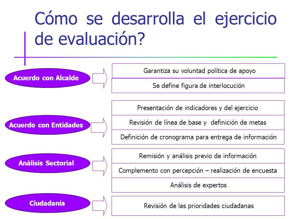 Cómo se desarrolla el ejercicio de evaluación.