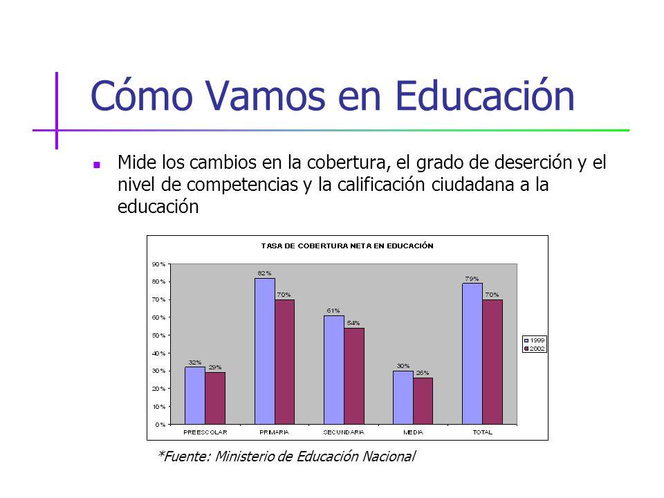 Cómo Vamos en Educación Mide los cambios en la cobertura, el grado de deserción y el nivel de competencias y la calificación ciudadana a la educación *Fuente: Ministerio de Educación Nacional