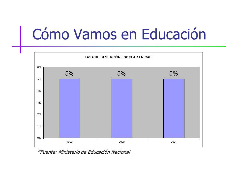Cómo Vamos en Educación *Fuente: Ministerio de Educación Nacional