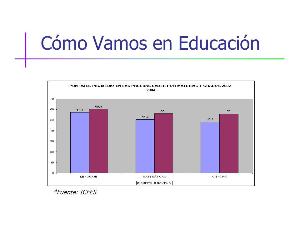 Cómo Vamos en Educación *Fuente: ICFES