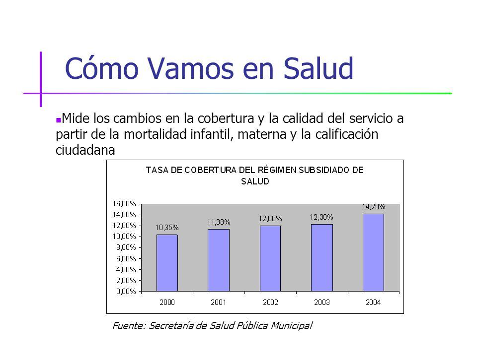 Cómo Vamos en Salud Fuente: Secretaría de Salud Pública Municipal Mide los cambios en la cobertura y la calidad del servicio a partir de la mortalidad infantil, materna y la calificación ciudadana