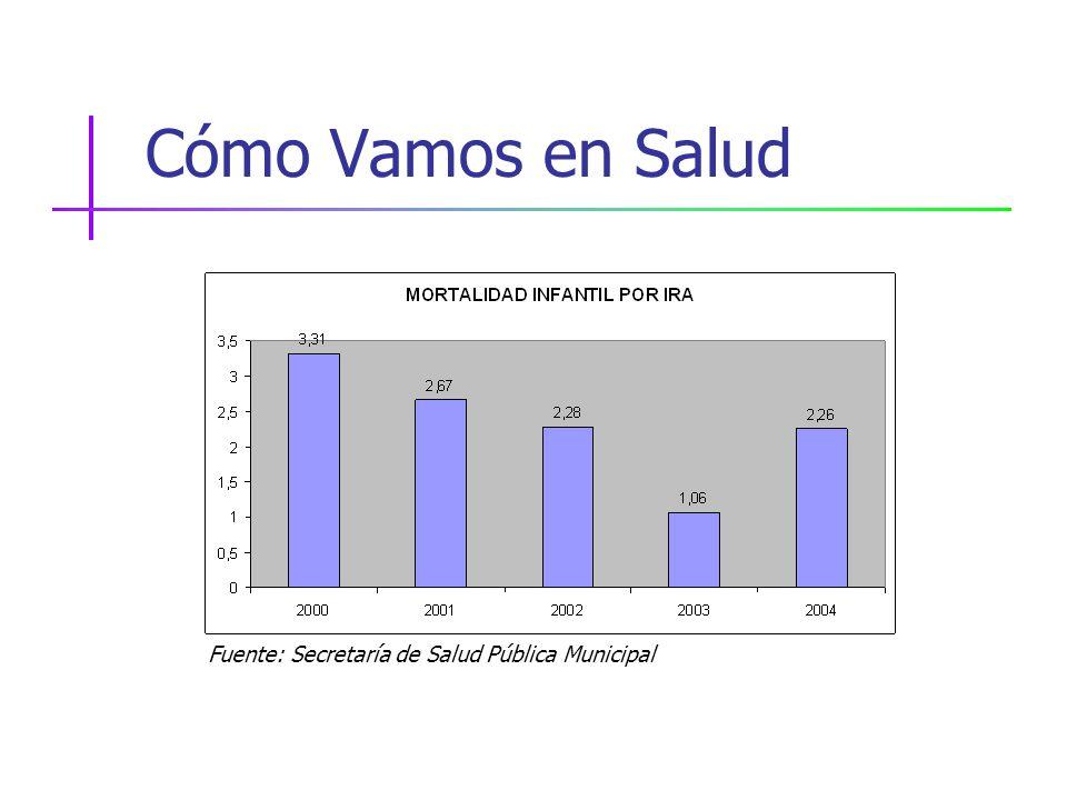 Cómo Vamos en Salud Fuente: Secretaría de Salud Pública Municipal