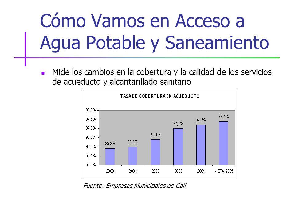 Cómo Vamos en Acceso a Agua Potable y Saneamiento Mide los cambios en la cobertura y la calidad de los servicios de acueducto y alcantarillado sanitario Fuente: Empresas Municipales de Cali