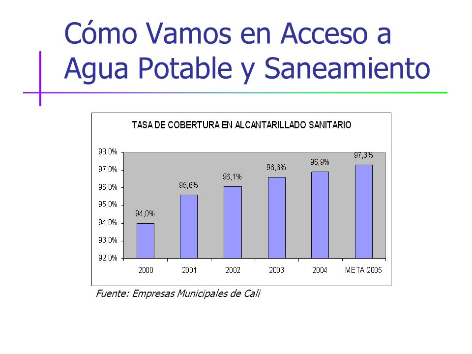 Cómo Vamos en Acceso a Agua Potable y Saneamiento Fuente: Empresas Municipales de Cali
