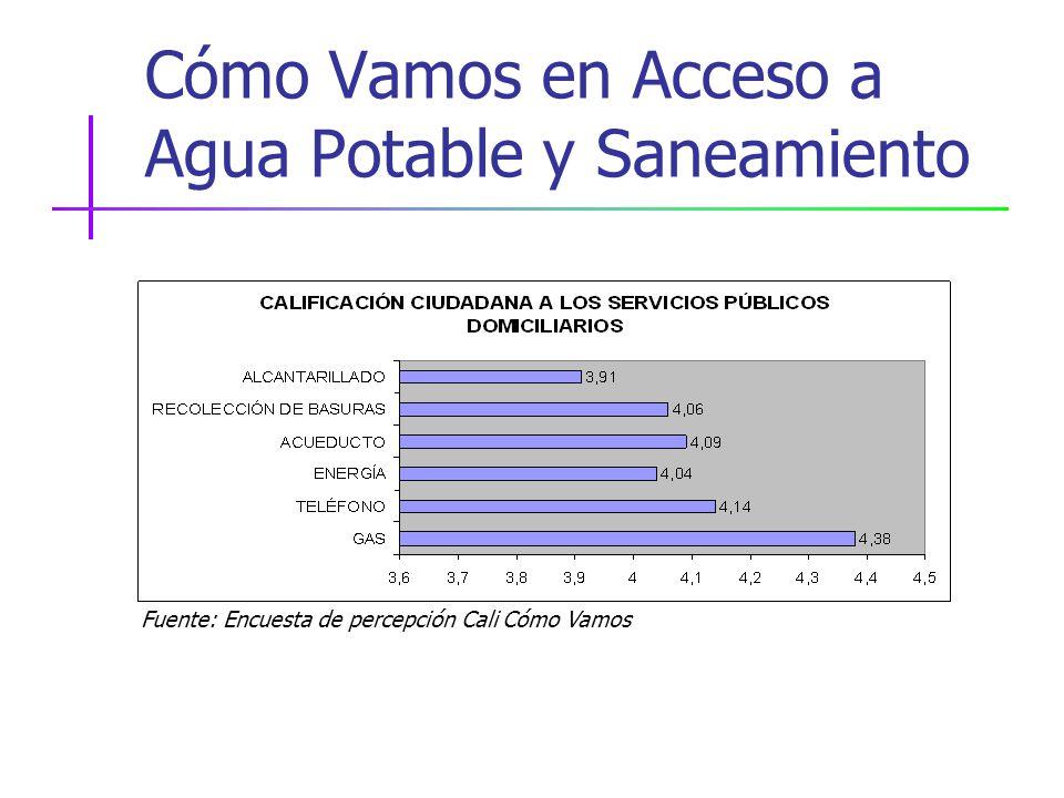 Cómo Vamos en Acceso a Agua Potable y Saneamiento Fuente: Encuesta de percepción Cali Cómo Vamos