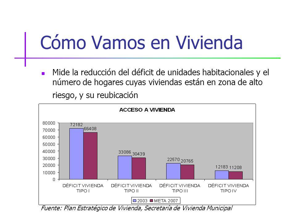 Cómo Vamos en Vivienda Mide la reducción del déficit de unidades habitacionales y el número de hogares cuyas viviendas están en zona de alto riesgo, y su reubicación Fuente: Plan Estratégico de Vivienda, Secretaría de Vivienda Municipal