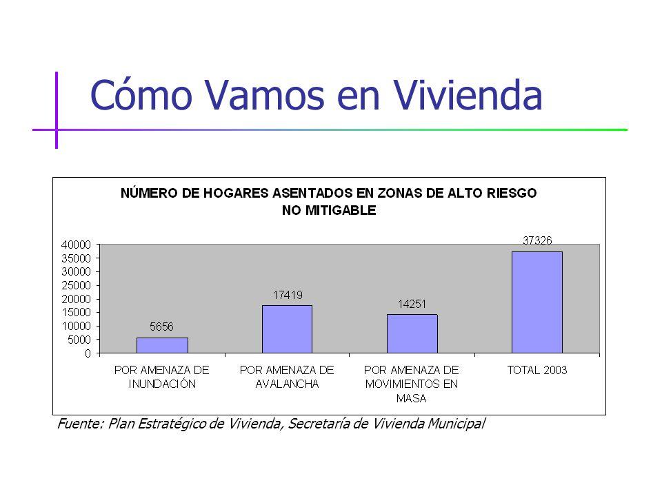 Cómo Vamos en Vivienda Fuente: Plan Estratégico de Vivienda, Secretaría de Vivienda Municipal