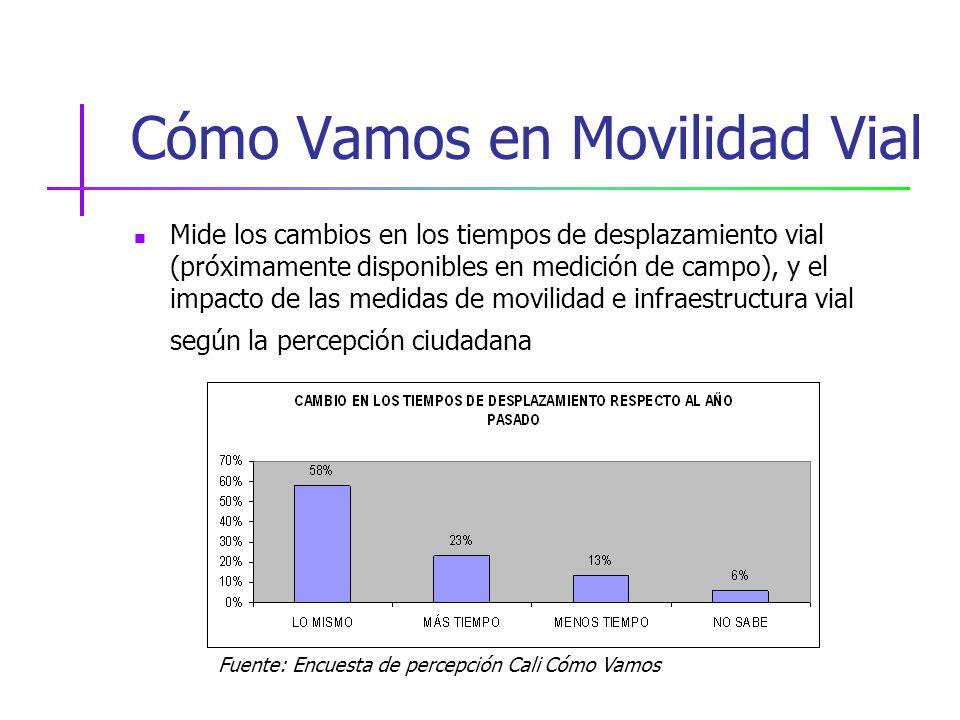 Cómo Vamos en Movilidad Vial Mide los cambios en los tiempos de desplazamiento vial (próximamente disponibles en medición de campo), y el impacto de las medidas de movilidad e infraestructura vial según la percepción ciudadana Fuente: Encuesta de percepción Cali Cómo Vamos
