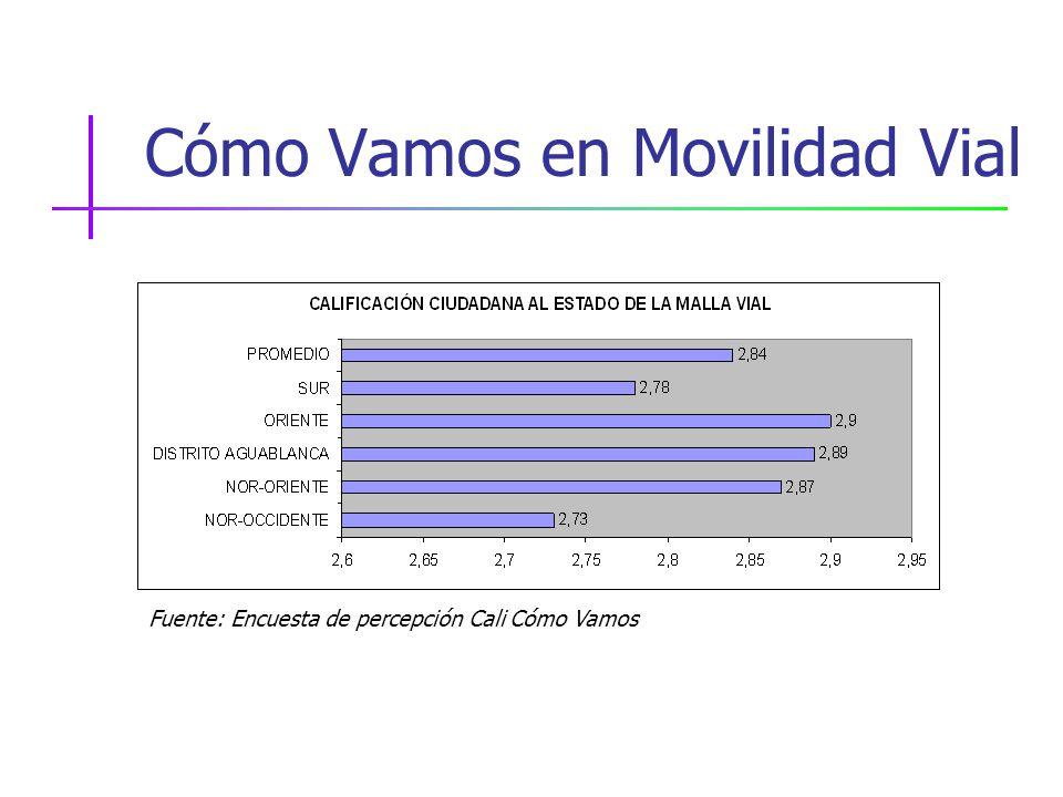 Cómo Vamos en Movilidad Vial Fuente: Encuesta de percepción Cali Cómo Vamos