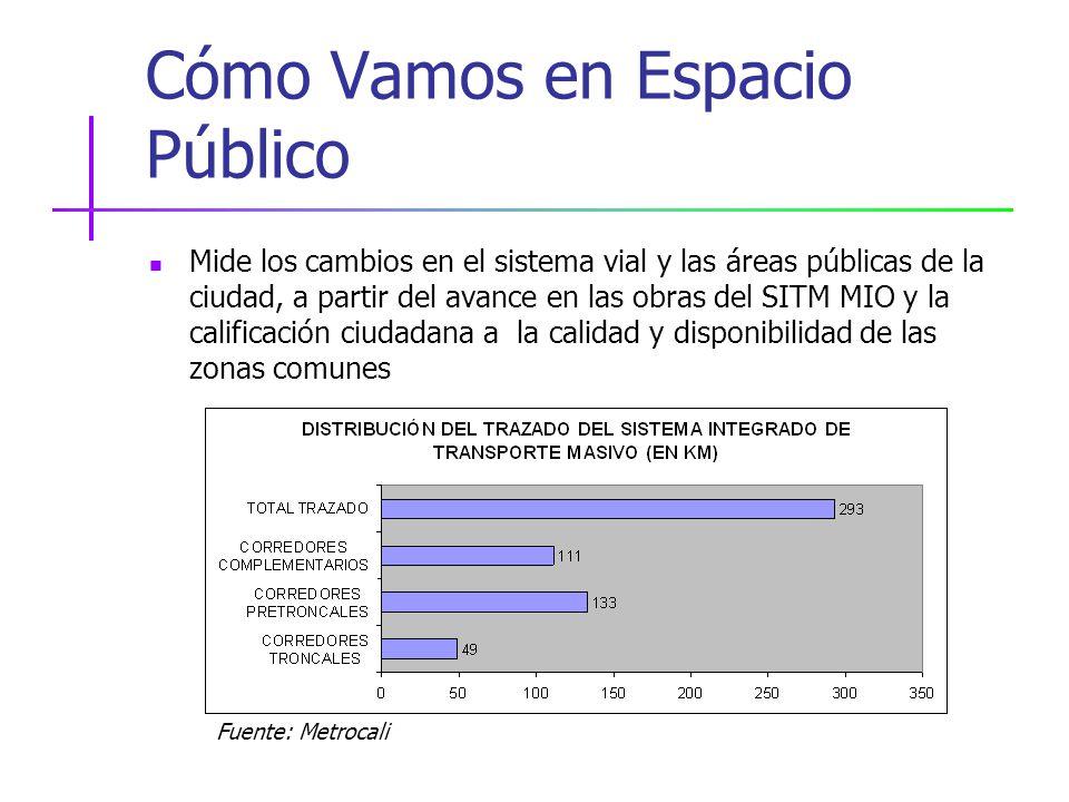 Cómo Vamos en Espacio Público Mide los cambios en el sistema vial y las áreas públicas de la ciudad, a partir del avance en las obras del SITM MIO y la calificación ciudadana a la calidad y disponibilidad de las zonas comunes Fuente: Metrocali