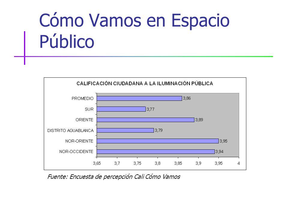 Cómo Vamos en Espacio Público Fuente: Encuesta de percepción Cali Cómo Vamos