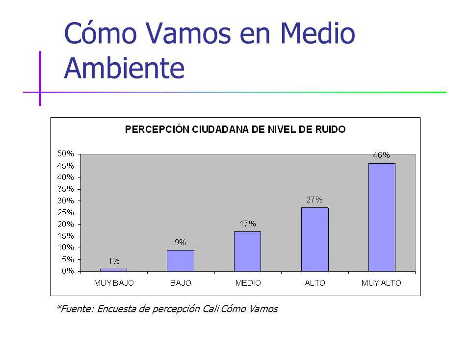 Cómo Vamos en Medio Ambiente *Fuente: Encuesta de percepción Cali Cómo Vamos