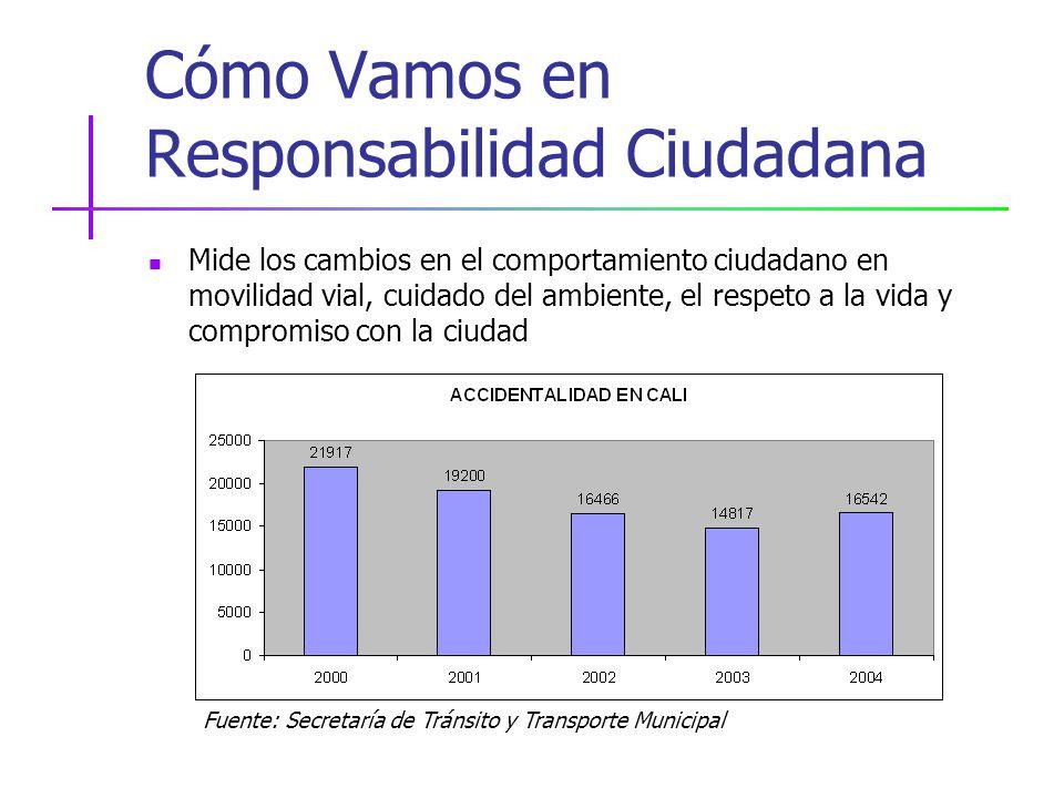 Cómo Vamos en Responsabilidad Ciudadana Mide los cambios en el comportamiento ciudadano en movilidad vial, cuidado del ambiente, el respeto a la vida y compromiso con la ciudad Fuente: Secretaría de Tránsito y Transporte Municipal