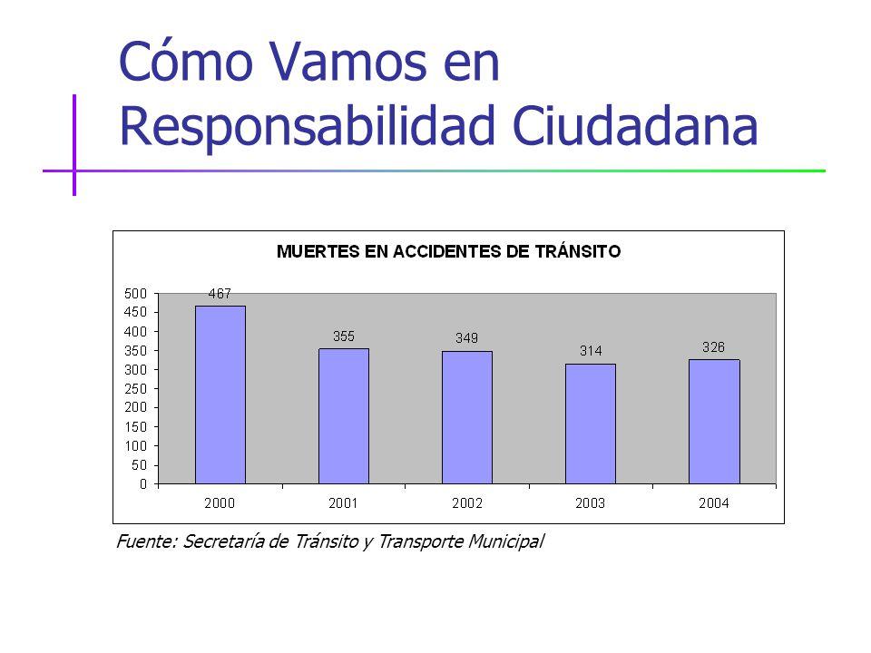 Cómo Vamos en Responsabilidad Ciudadana Fuente: Secretaría de Tránsito y Transporte Municipal