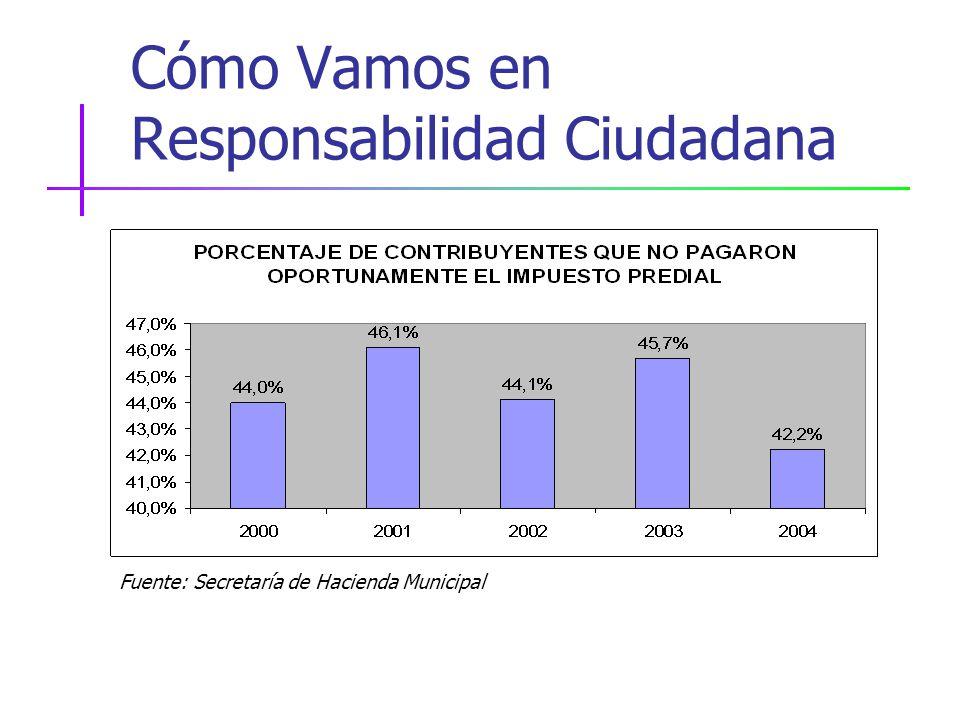 Cómo Vamos en Responsabilidad Ciudadana Fuente: Secretaría de Hacienda Municipal