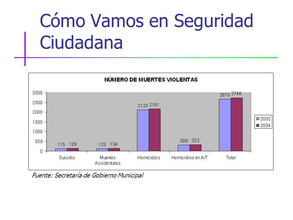 Cómo Vamos en Seguridad Ciudadana Fuente: Secretaría de Gobierno Municipal
