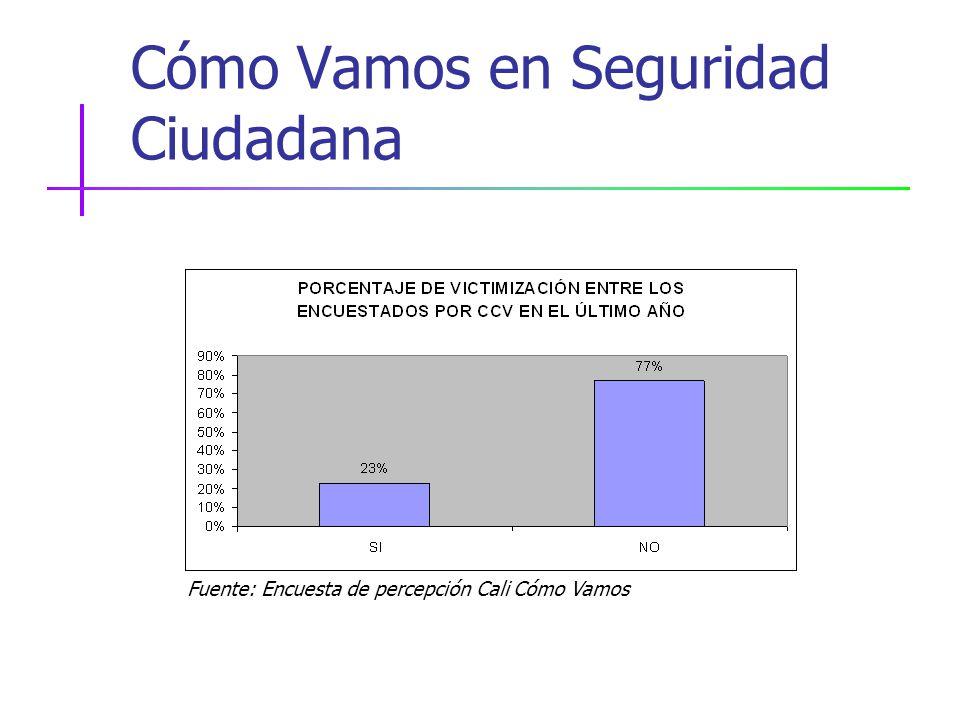 Cómo Vamos en Seguridad Ciudadana Fuente: Encuesta de percepción Cali Cómo Vamos