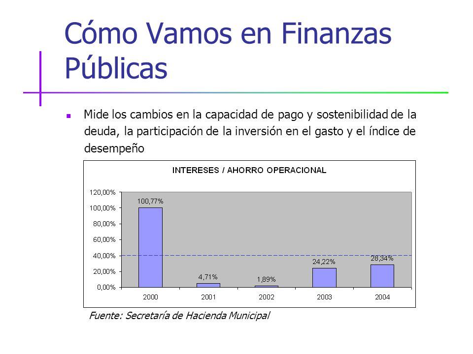Cómo Vamos en Finanzas Públicas Mide los cambios en la capacidad de pago y sostenibilidad de la deuda, la participación de la inversión en el gasto y el índice de desempeño Fuente: Secretaría de Hacienda Municipal
