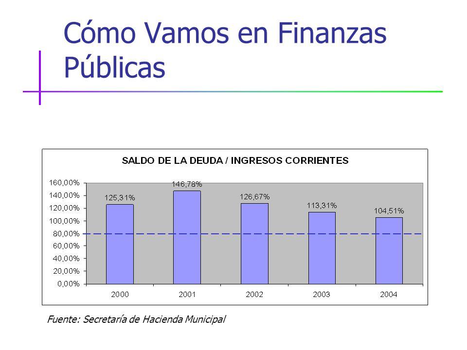 Cómo Vamos en Finanzas Públicas Fuente: Secretaría de Hacienda Municipal