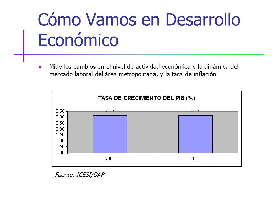 Cómo Vamos en Desarrollo Económico Mide los cambios en el nivel de actividad económica y la dinámica del mercado laboral del área metropolitana, y la tasa de inflación Fuente: ICESI/DAP