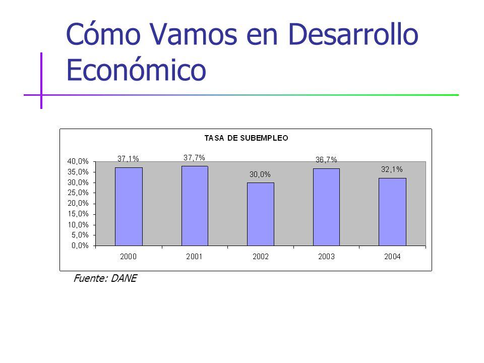 Cómo Vamos en Desarrollo Económico Fuente: DANE