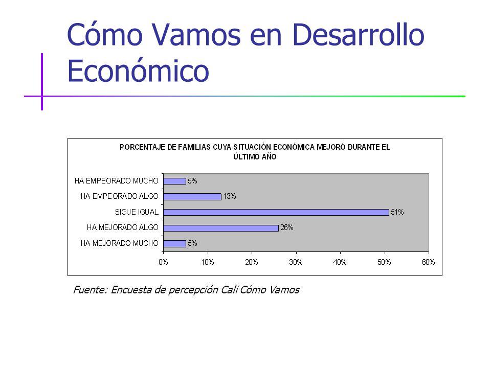 Cómo Vamos en Desarrollo Económico Fuente: Encuesta de percepción Cali Cómo Vamos